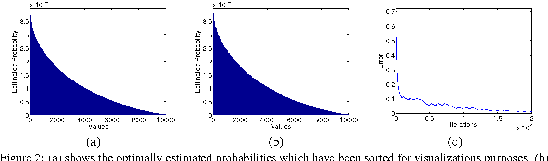 Figure 3 for One-vs-Each Approximation to Softmax for Scalable Estimation of Probabilities