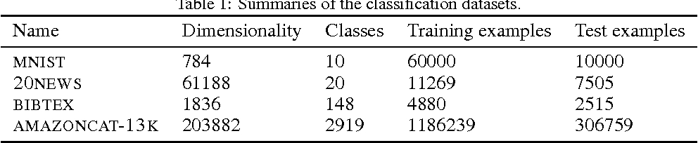 Figure 2 for One-vs-Each Approximation to Softmax for Scalable Estimation of Probabilities