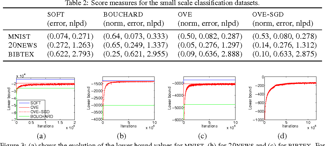 Figure 4 for One-vs-Each Approximation to Softmax for Scalable Estimation of Probabilities