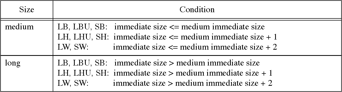 Table 5 3 from Reducing Instruction Cache Energy Using Gated