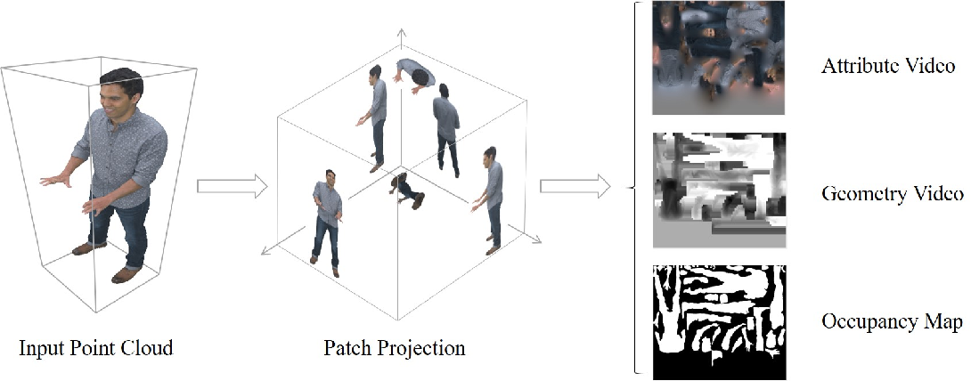 Figure 1 for Advanced Geometry Surface Coding for Dynamic Point Cloud Compression