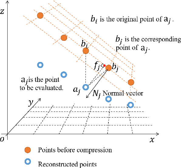 Figure 3 for Advanced Geometry Surface Coding for Dynamic Point Cloud Compression
