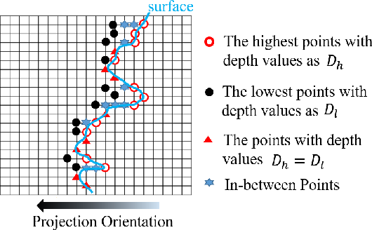 Figure 4 for Advanced Geometry Surface Coding for Dynamic Point Cloud Compression