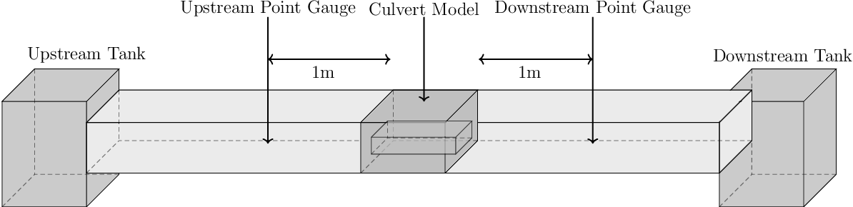 Figure 1 for Prediction of Hydraulic Blockage at Cross Drainage Structures using Regression Analysis