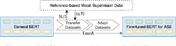 Figure 1 for Reference-based Weak Supervision for Answer Sentence Selection using Web Data