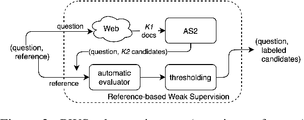 Figure 3 for Reference-based Weak Supervision for Answer Sentence Selection using Web Data