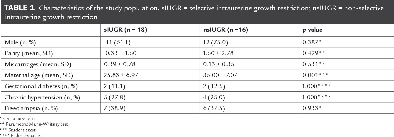 Table 2 From Intrauterine Growth Restriction In Monochorionic