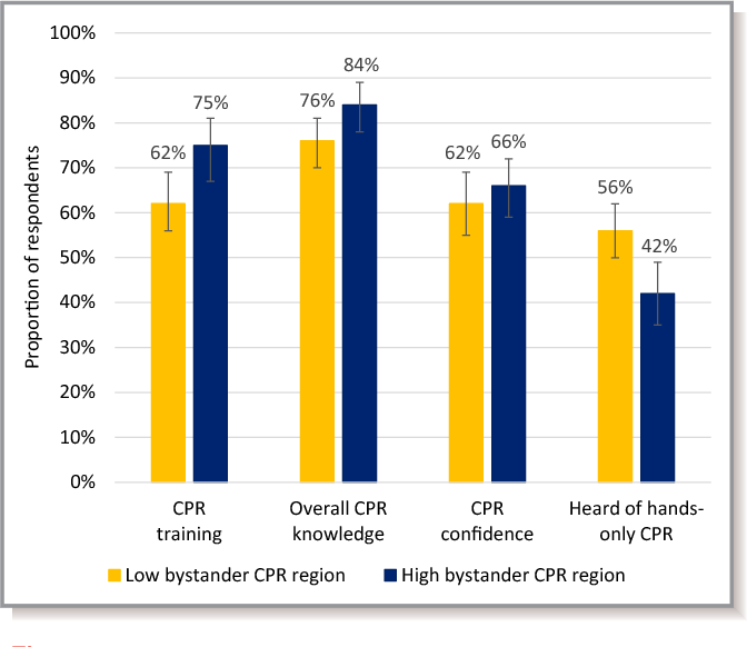 Regions With Low Rates Of Bystander Cardiopulmonary Resuscitation