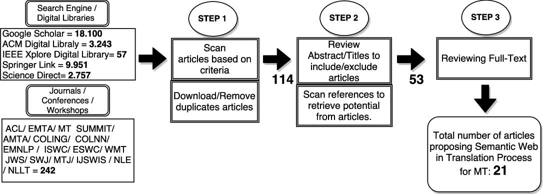 Figure 1 for Machine Translation using Semantic Web Technologies: A Survey