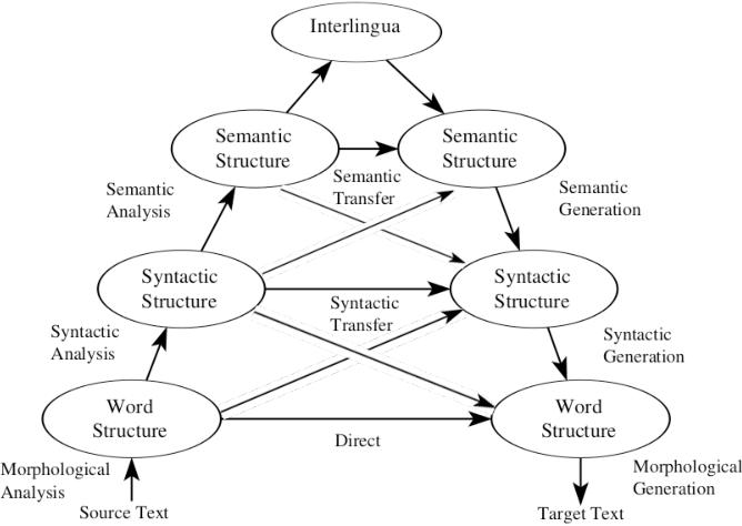 Figure 3 for Machine Translation using Semantic Web Technologies: A Survey