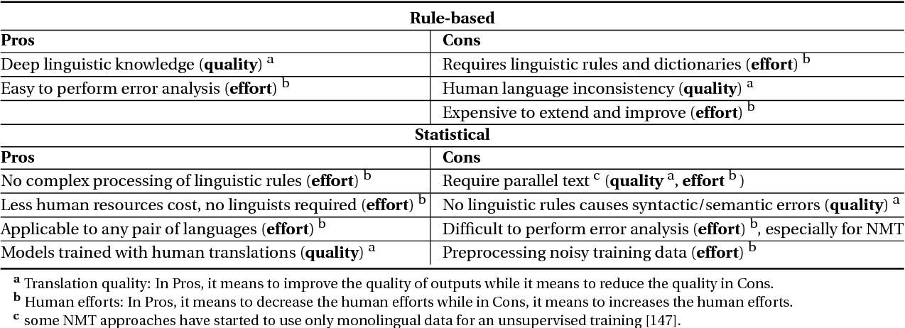 Figure 4 for Machine Translation using Semantic Web Technologies: A Survey