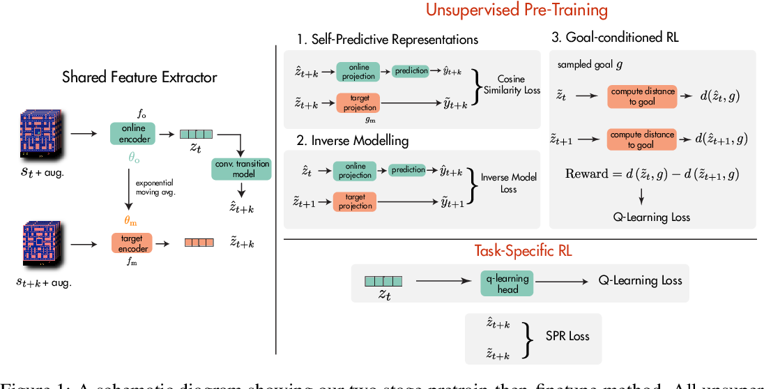 Figure 1 for Pretraining Representations for Data-Efficient Reinforcement Learning