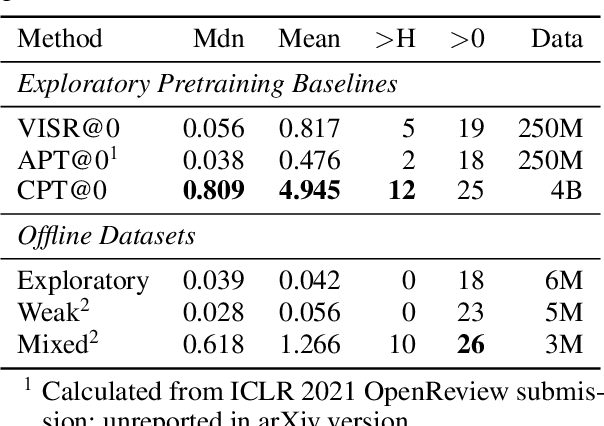 Figure 2 for Pretraining Representations for Data-Efficient Reinforcement Learning