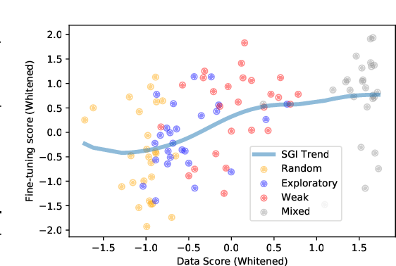 Figure 4 for Pretraining Representations for Data-Efficient Reinforcement Learning
