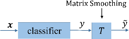 Figure 3 for Matrix Smoothing: A Regularization for DNN with Transition Matrix under Noisy Labels