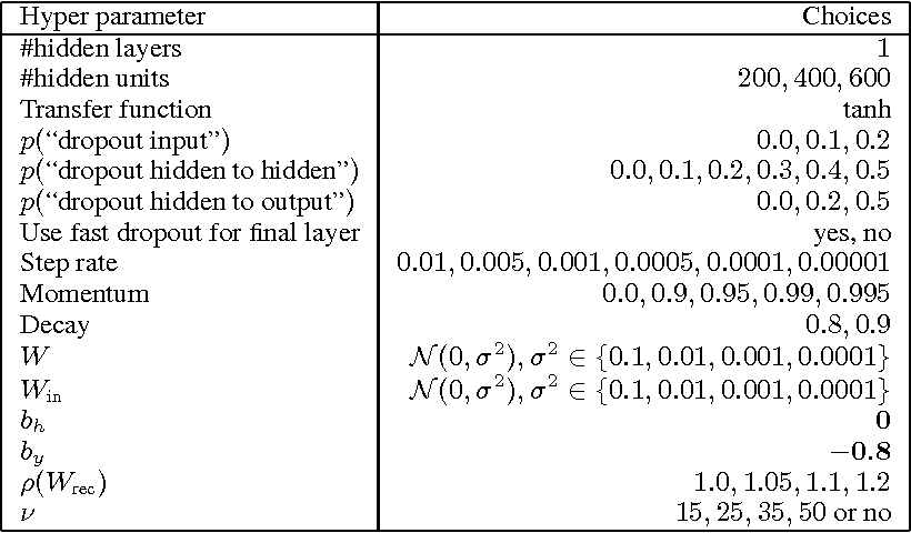 Figure 4 for On Fast Dropout and its Applicability to Recurrent Networks