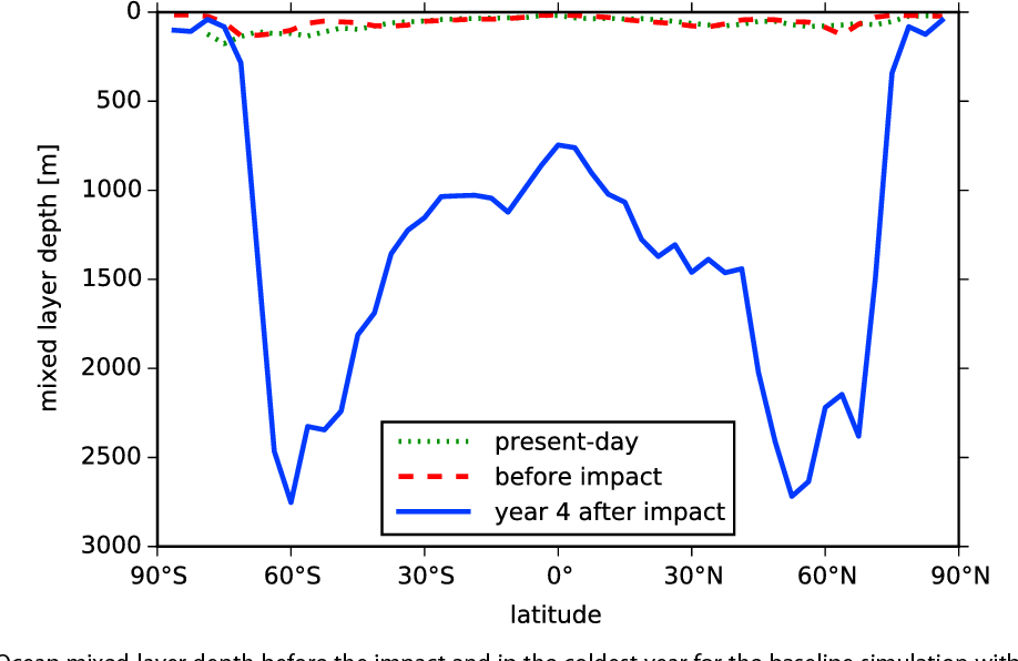 Figure 4 from Baby, it's cold outside: Climate model