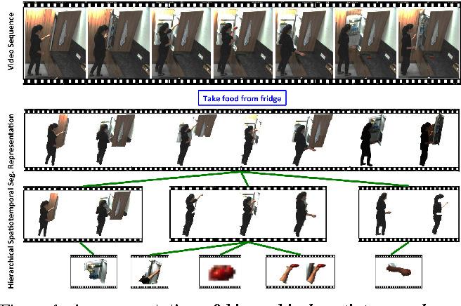 Figure 1 for Action Recognition by Hierarchical Mid-level Action Elements