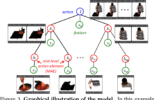 Figure 4 for Action Recognition by Hierarchical Mid-level Action Elements