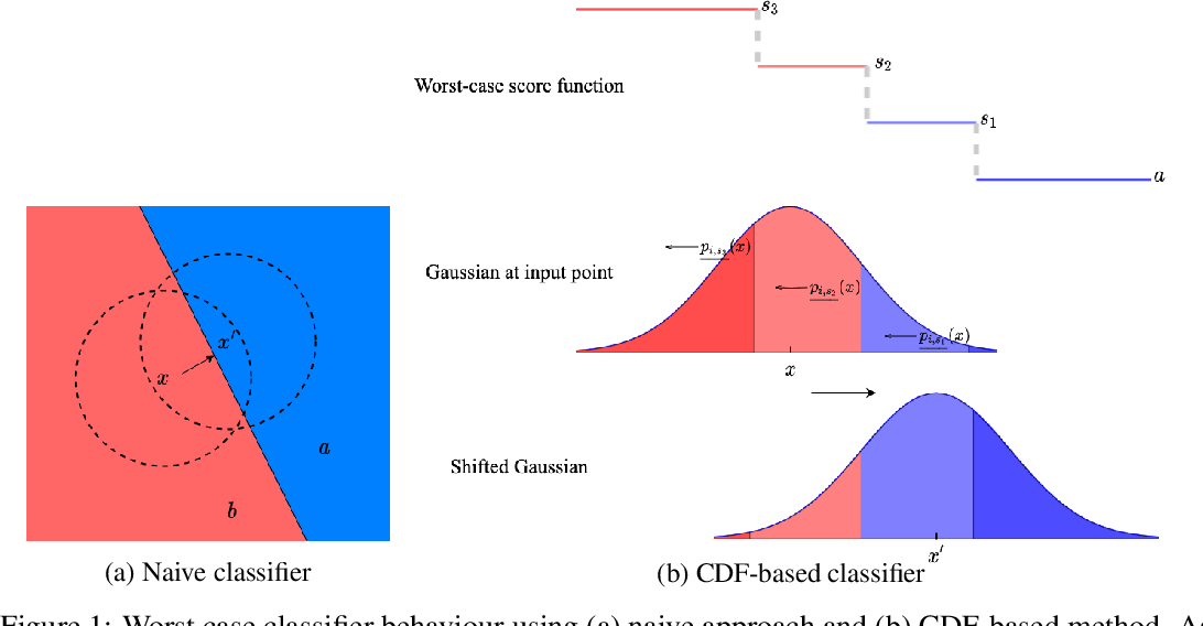 Figure 1 for Certifying Confidence via Randomized Smoothing