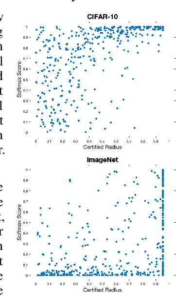 Figure 2 for Certifying Confidence via Randomized Smoothing