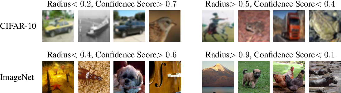 Figure 3 for Certifying Confidence via Randomized Smoothing