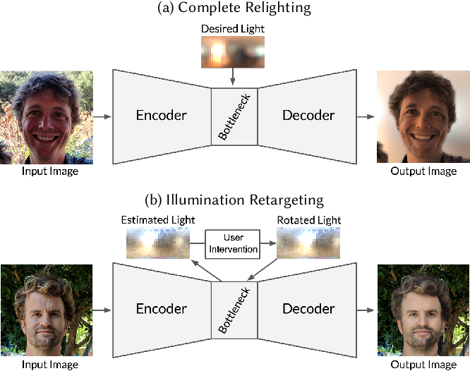 Figure 2 for Single Image Portrait Relighting