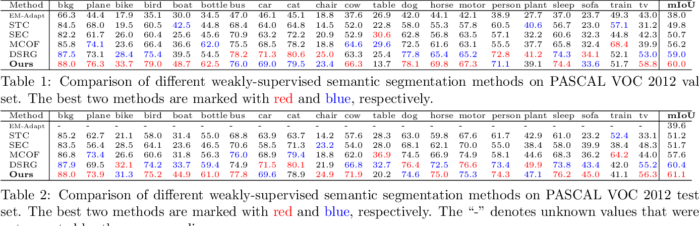 Figure 2 for Closed-Loop Adaptation for Weakly-Supervised Semantic Segmentation