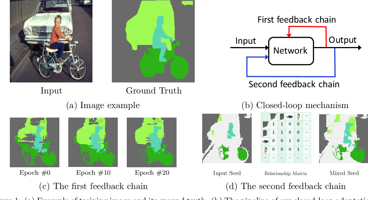 Figure 1 for Closed-Loop Adaptation for Weakly-Supervised Semantic Segmentation