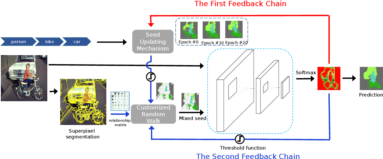 Figure 3 for Closed-Loop Adaptation for Weakly-Supervised Semantic Segmentation
