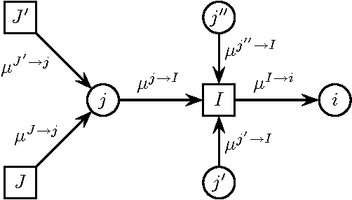 Figure 1 for Sufficient conditions for convergence of the Sum-Product Algorithm