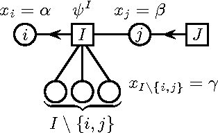 Figure 2 for Sufficient conditions for convergence of the Sum-Product Algorithm