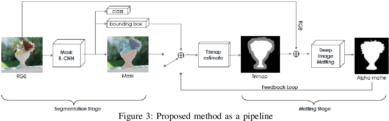 Figure 2 for Instance Segmentation based Semantic Matting for Compositing Applications