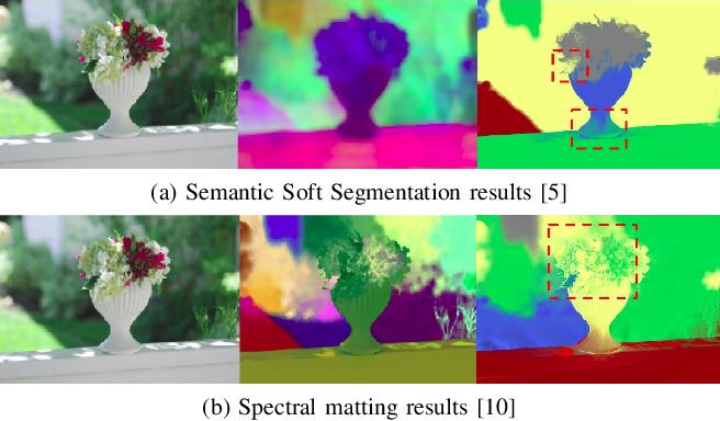 Figure 4 for Instance Segmentation based Semantic Matting for Compositing Applications