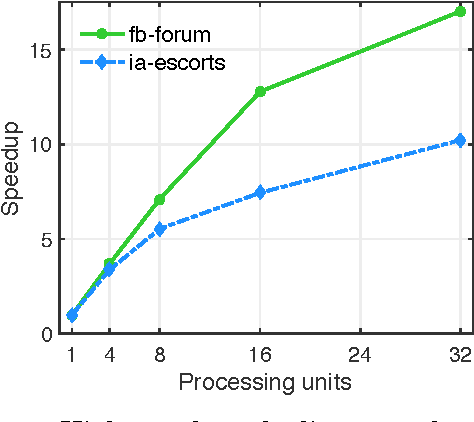 Figure 2 for Revisiting Role Discovery in Networks: From Node to Edge Roles