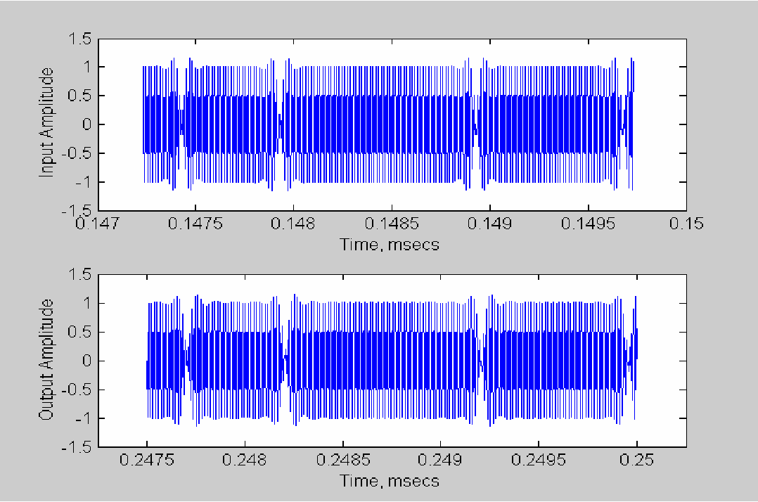 Figure 4 from Space Communication Channel Emulation Using Digital