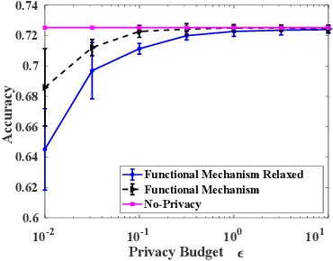 Figure 1 for Differentially Private and Fair Classification via Calibrated Functional Mechanism