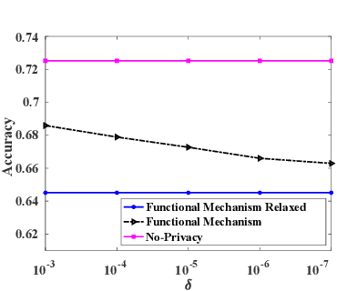 Figure 3 for Differentially Private and Fair Classification via Calibrated Functional Mechanism