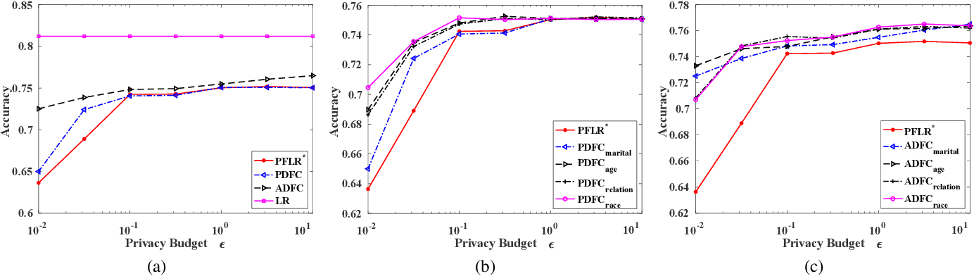 Figure 4 for Differentially Private and Fair Classification via Calibrated Functional Mechanism