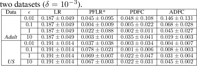 Figure 2 for Differentially Private and Fair Classification via Calibrated Functional Mechanism