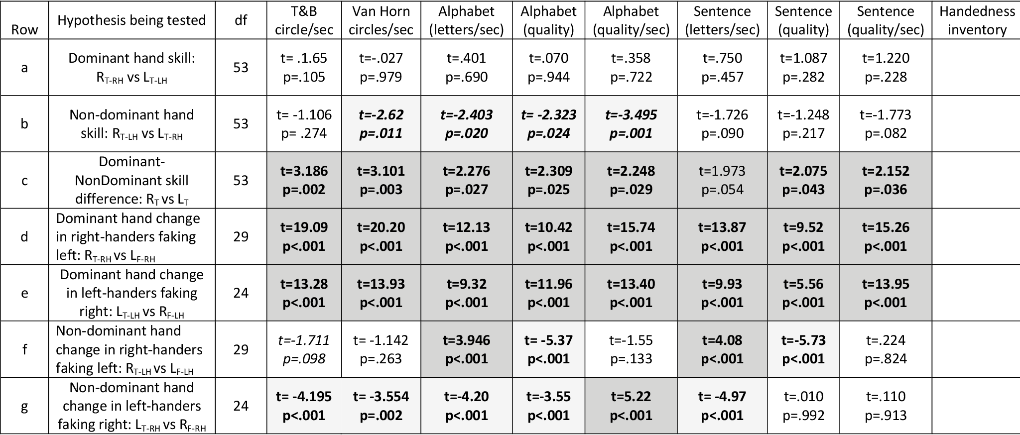 Table 2 from Faking handedness: Individual differences in