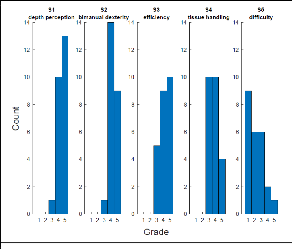 Figure 4 for Comparative Validation of Machine Learning Algorithms for Surgical Workflow and Skill Analysis with the HeiChole Benchmark
