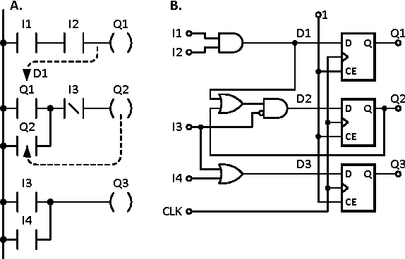 On Hardware Synthesis Of Reconfigurable Logic Controllers From
