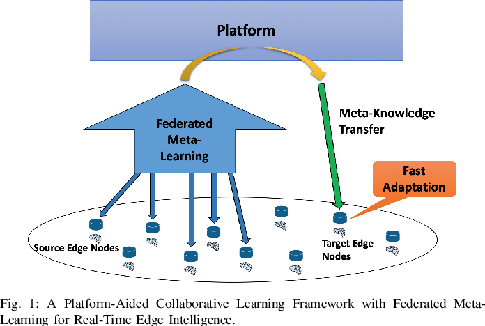 Figure 1 for A Collaborative Learning Framework via Federated Meta-Learning