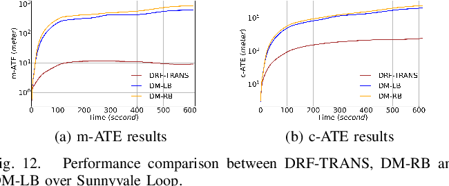 Figure 4 for DRF: A Framework for High-Accuracy Autonomous Driving Vehicle Modeling