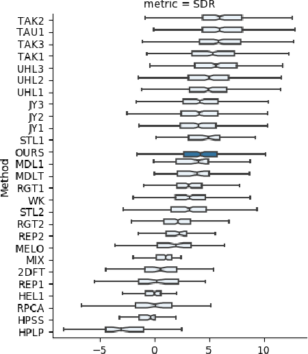 Figure 2 for Spectrogram Feature Losses for Music Source Separation