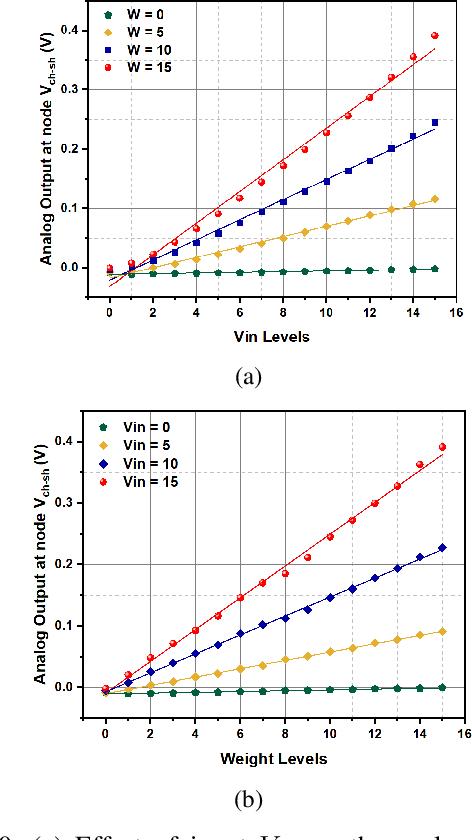 Figure 2 for IMAC: In-memory multi-bit Multiplication andACcumulation in 6T SRAM Array