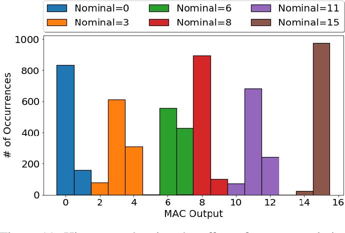 Figure 3 for IMAC: In-memory multi-bit Multiplication andACcumulation in 6T SRAM Array