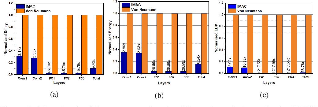 Figure 4 for IMAC: In-memory multi-bit Multiplication andACcumulation in 6T SRAM Array