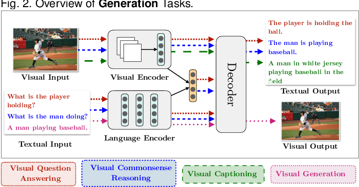 Figure 3 for Emerging Trends of Multimodal Research in Vision and Language